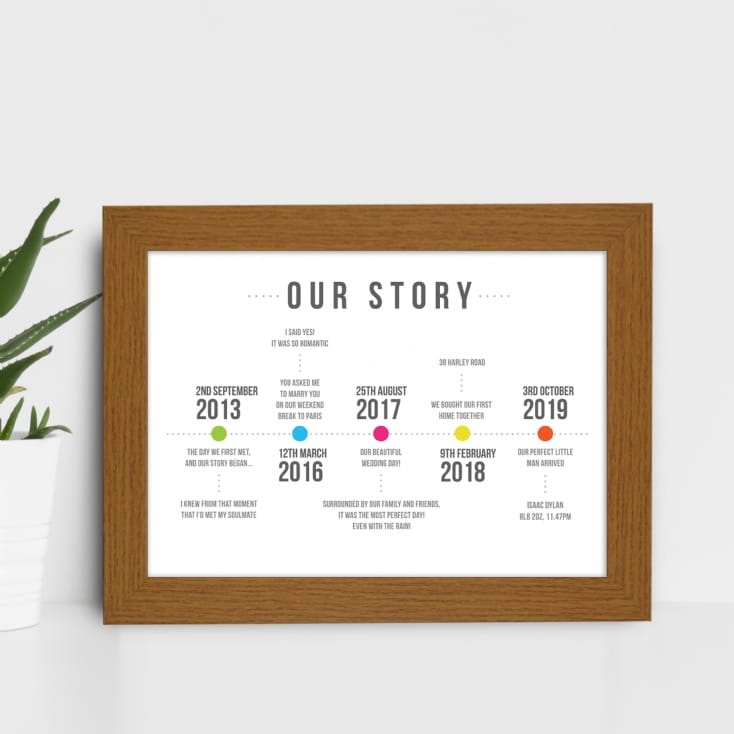 Our Story Personal Timeline Poster