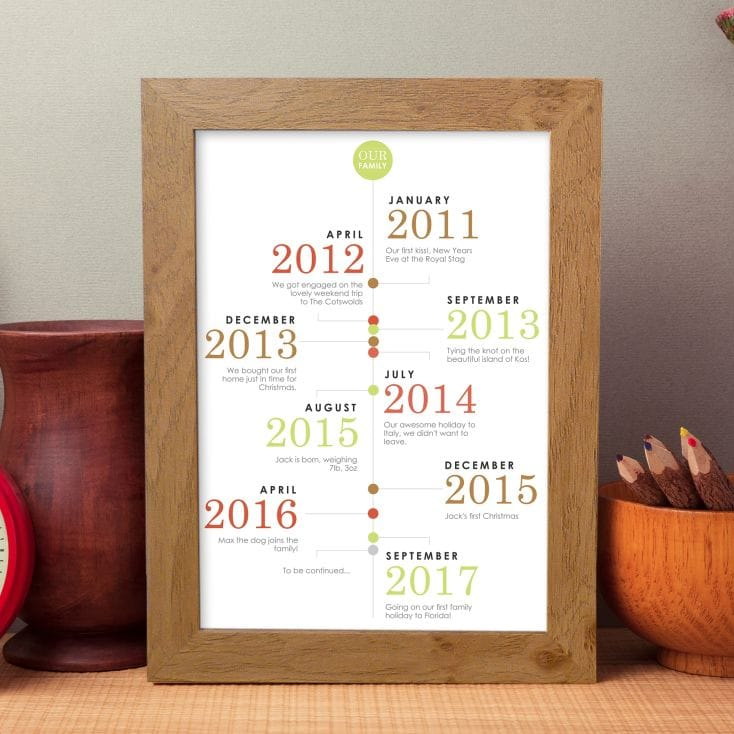 our family personalised timeline poster