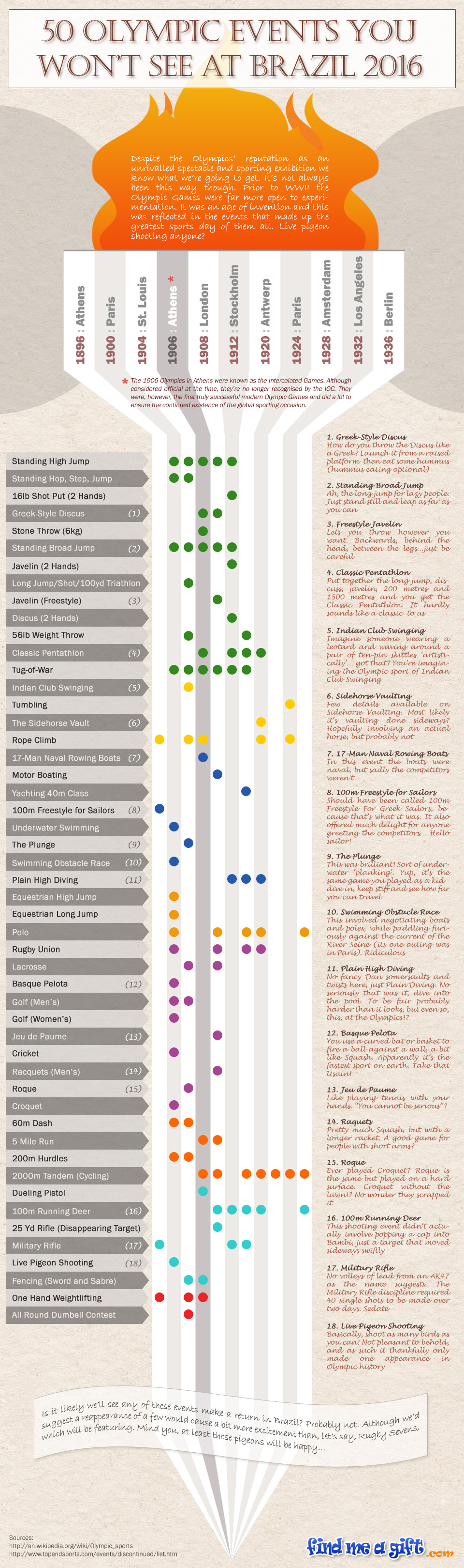 Infographic showing 50 Olympic Events You Won't See In 2016