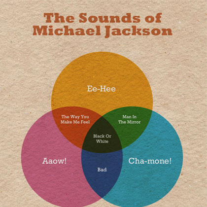 The Sounds of Michael Jackson