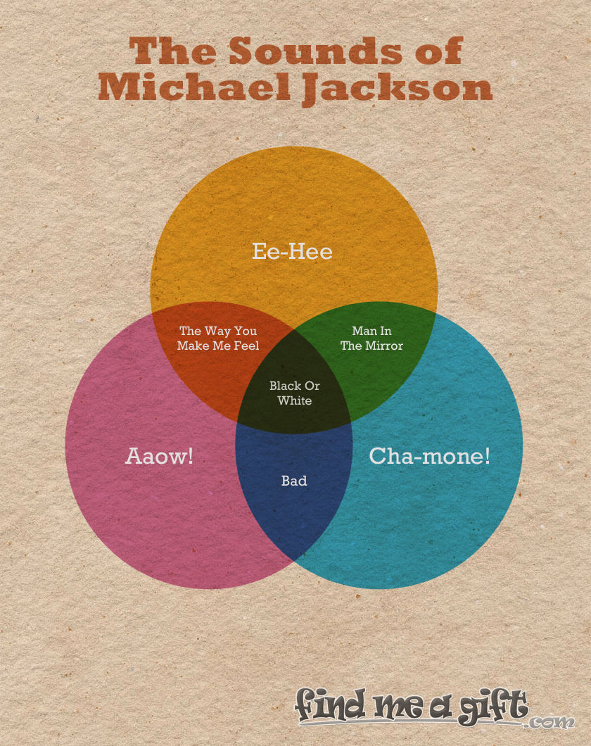 The Sounds Of Michael Jackson Venn Diagram Find Me A Gift