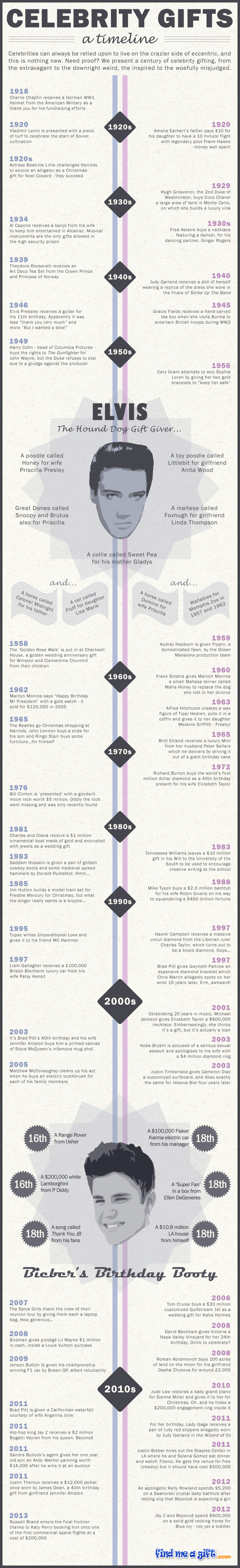Infographic showing a timeline of celebrity gifts