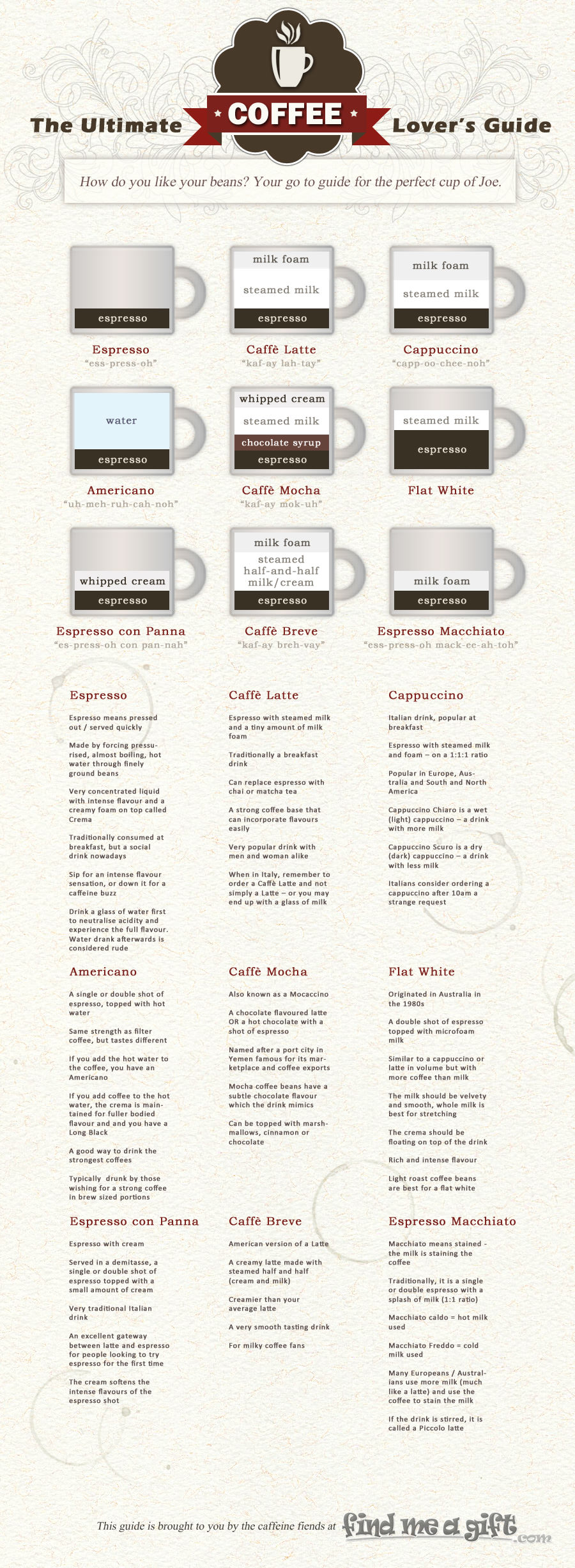 The Ultimate Coffee Lovers Guide